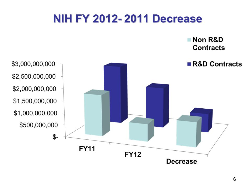 NIH FY 2012- 2011 Decrease