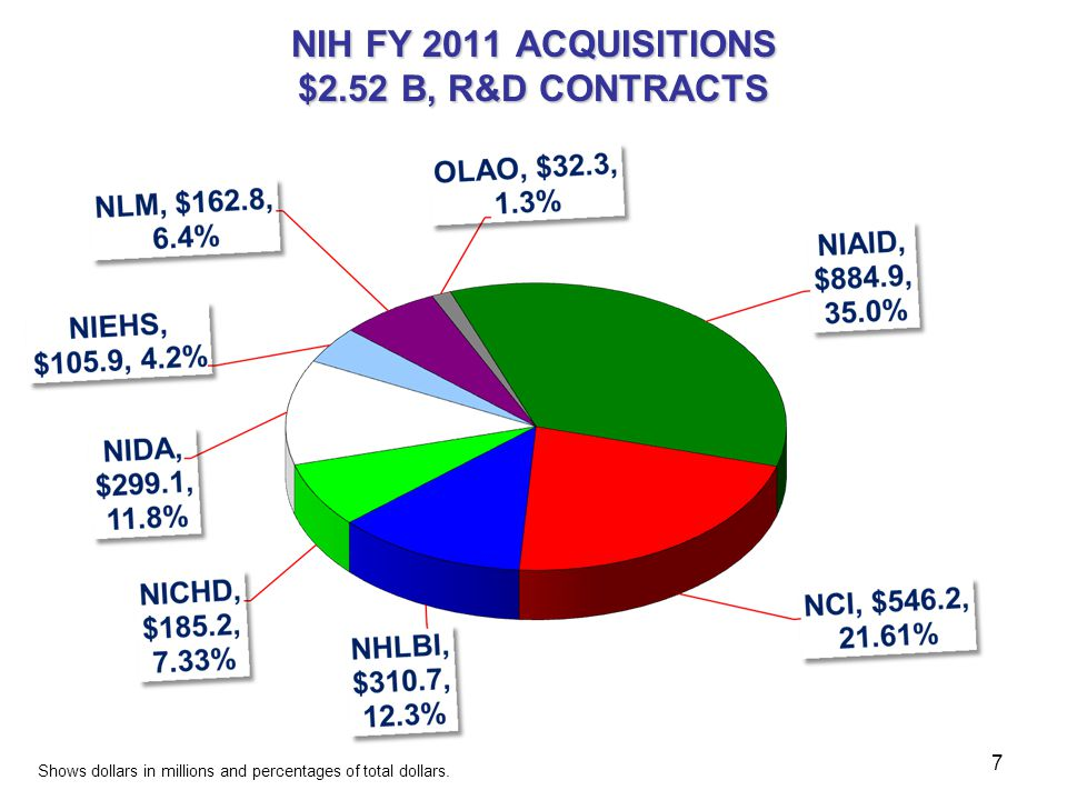 NIH FY 2011 ACQUISITIONS $2.52 B, R&D CONTRACTS