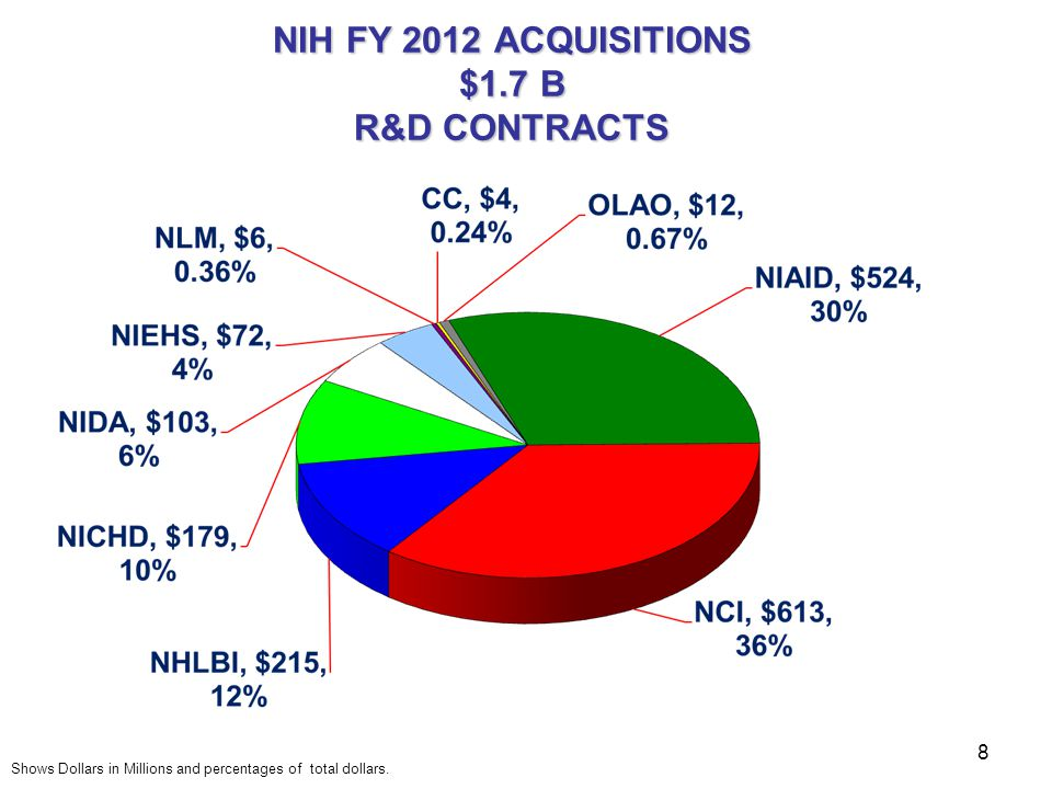 NIH FY 2012 ACQUISITIONS $1.7 B R&D CONTRACTS