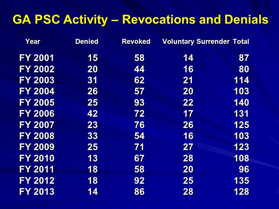 GA PSC Activity – Revocations and Denials