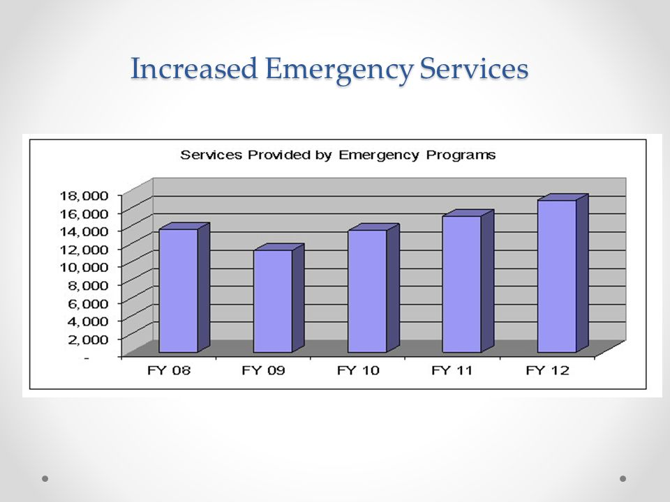 Increased Emergency Services