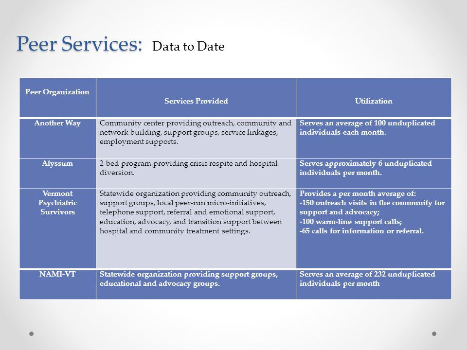 Peer Services: Data to Date