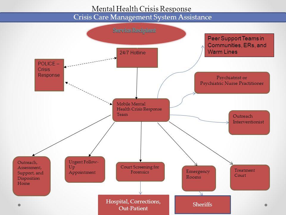 Mental Health Crisis Response Crisis Care Management System Assistance