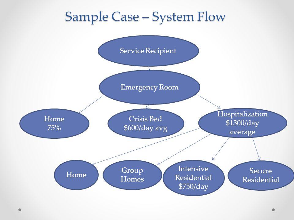 Sample Case – System Flow