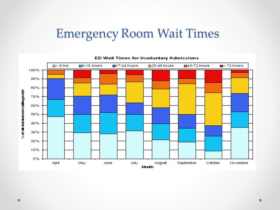 Emergency Room Wait Times