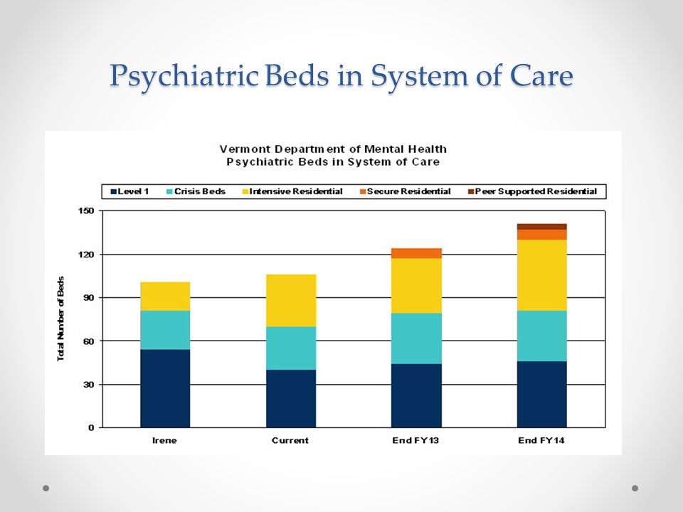 Psychiatric Beds in System of Care