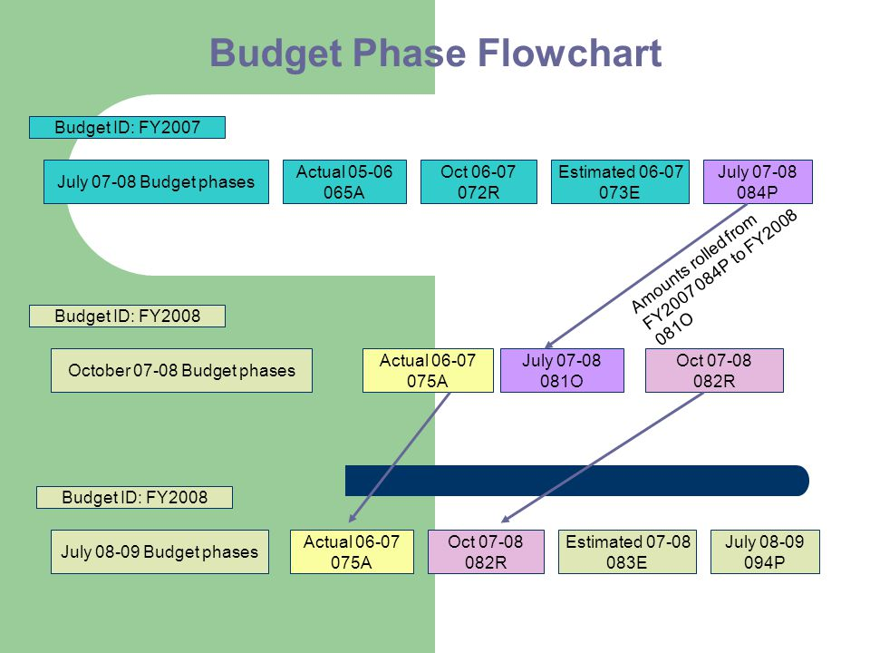 Budget Phase Flowchart