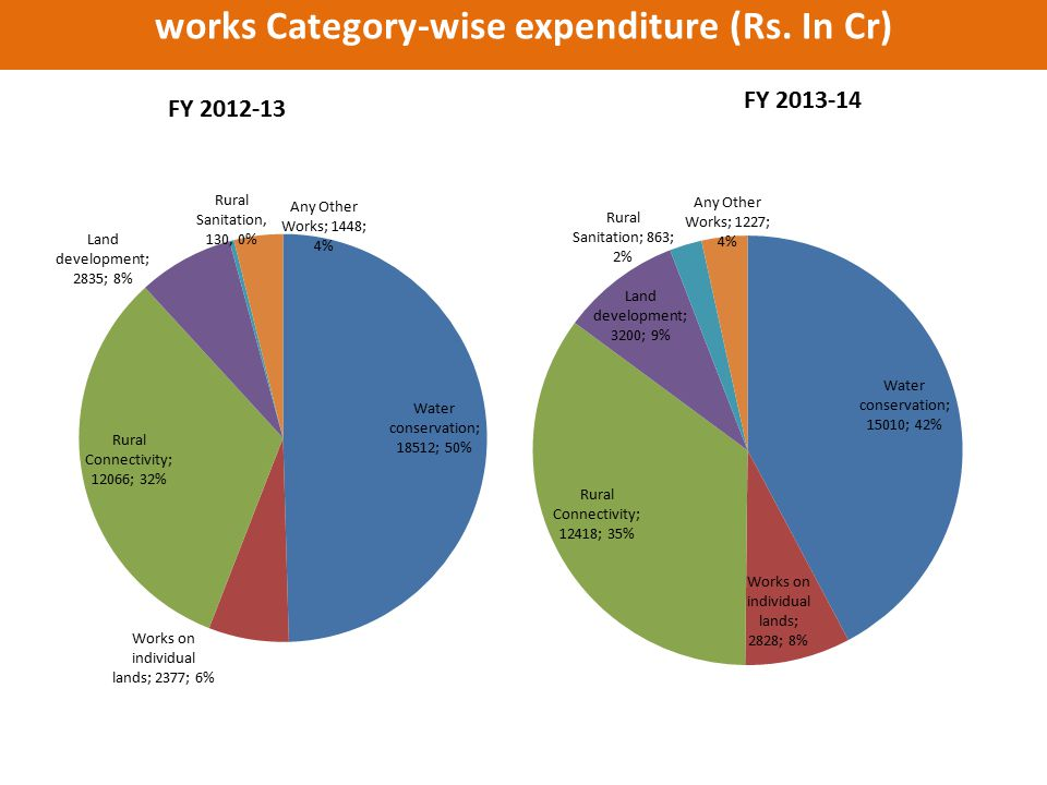 works Category-wise expenditure (Rs. In Cr)