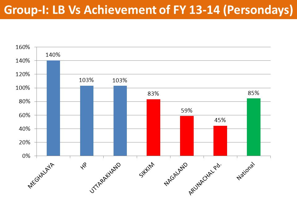 Group-I: LB Vs Achievement of FY 13-14 (Persondays)