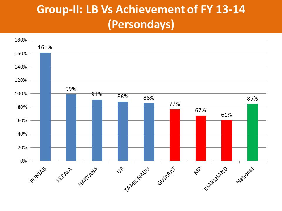 Group-II: LB Vs Achievement of FY 13-14 (Persondays)