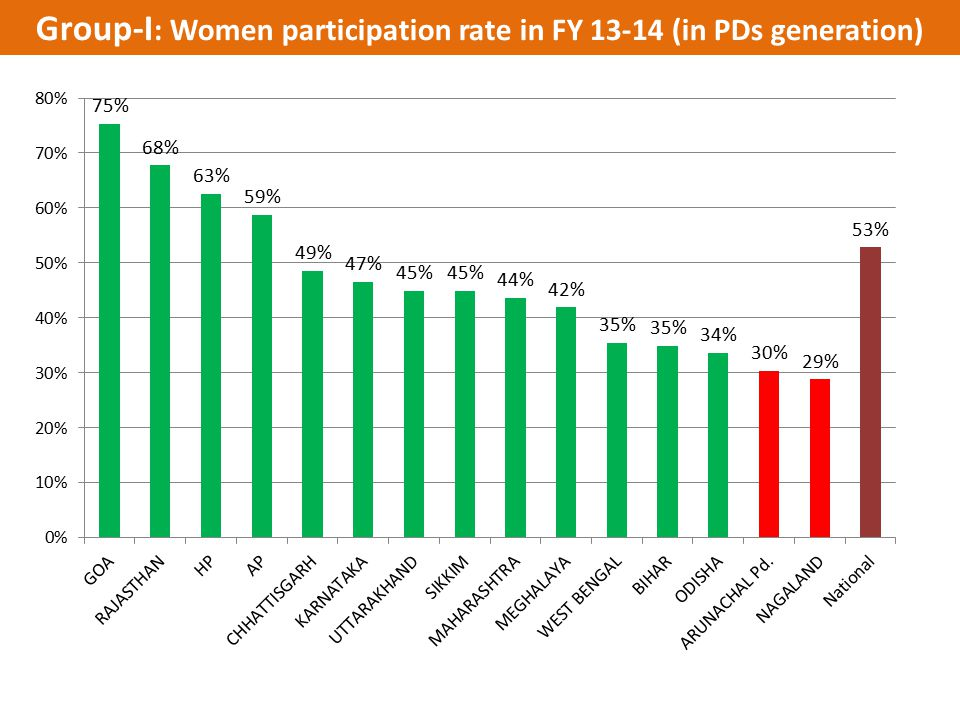 Group-I: Women participation rate in FY 13-14 (in PDs generation)