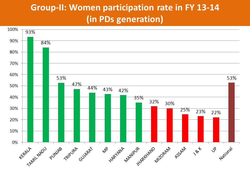 Group-II: Women participation rate in FY 13-14