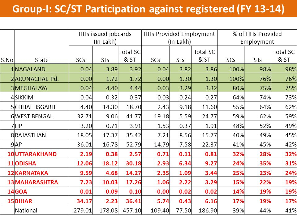 Group-I: SC/ST Participation against registered (FY 13-14)