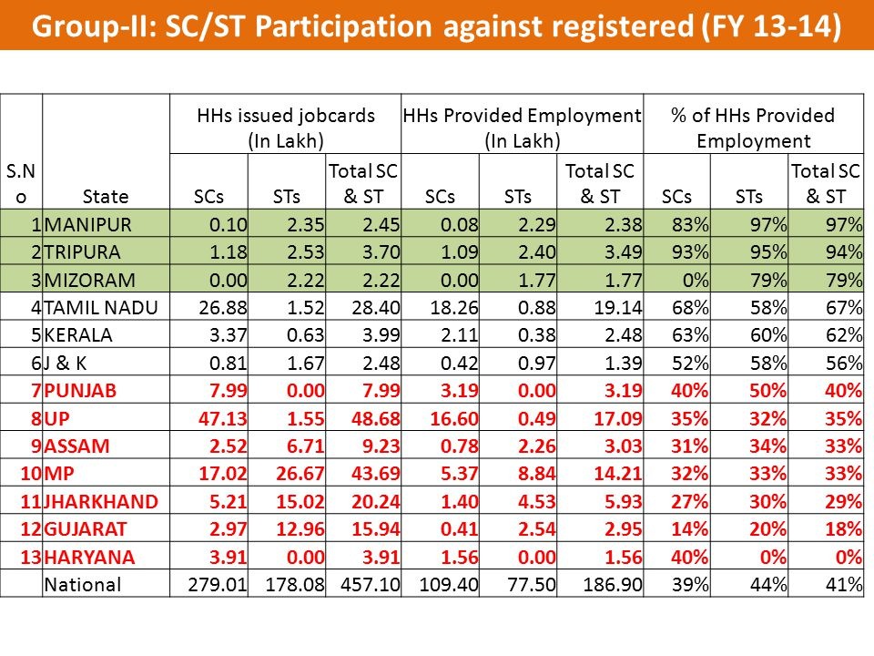 Group-II: SC/ST Participation against registered (FY 13-14)