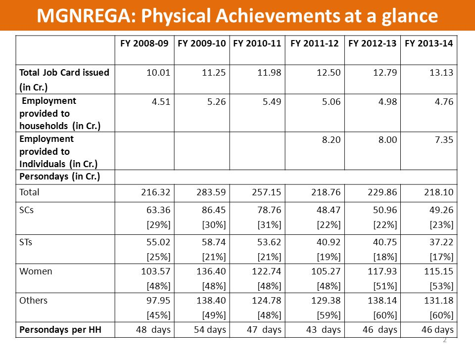 MGNREGA: Physical Achievements at a glance