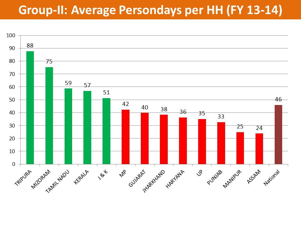 Group-II: Average Persondays per HH (FY 13-14)