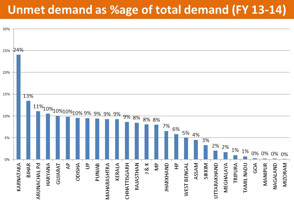 Unmet demand as %age of total demand (FY 13-14)