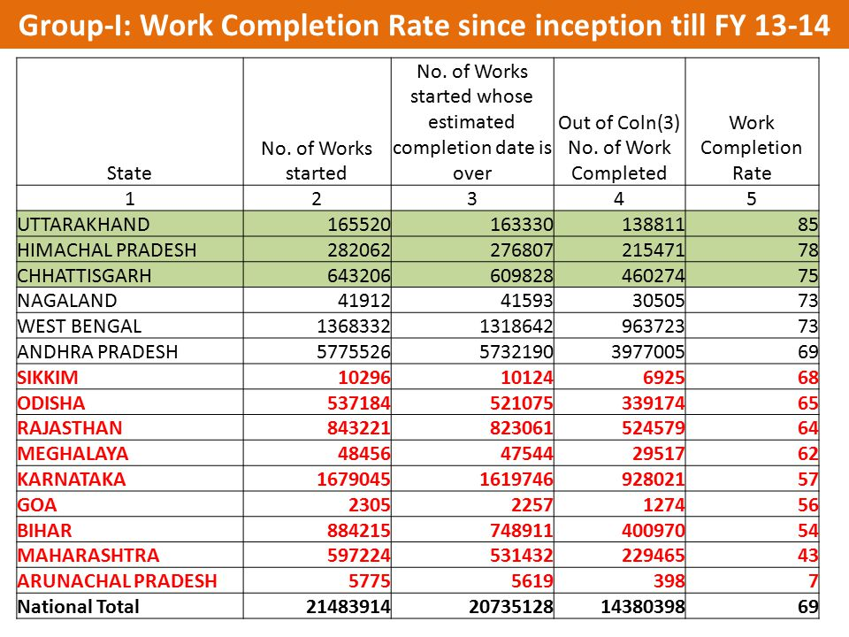 Group-I: Work Completion Rate since inception till FY 13-14
