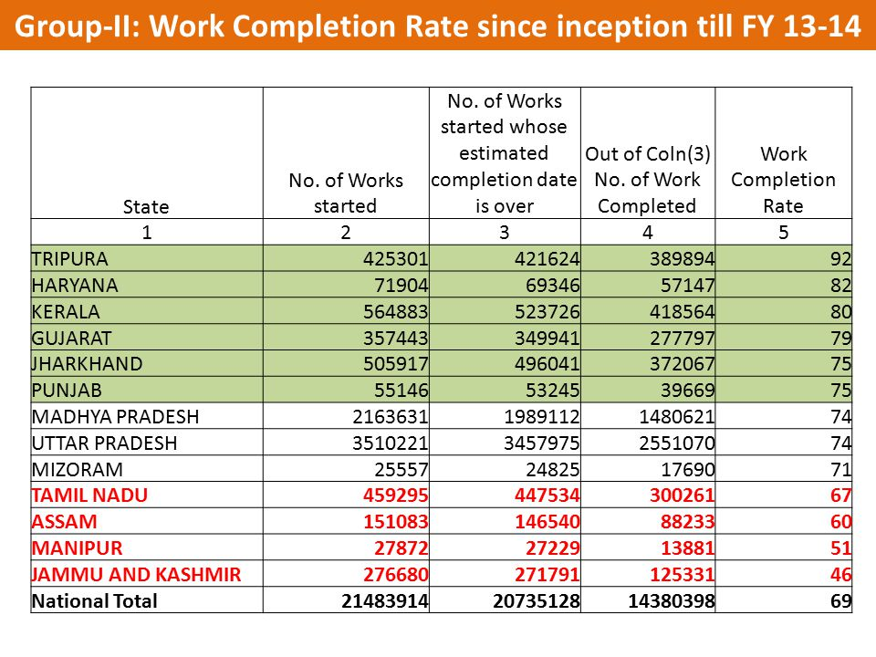 Group-II: Work Completion Rate since inception till FY 13-14