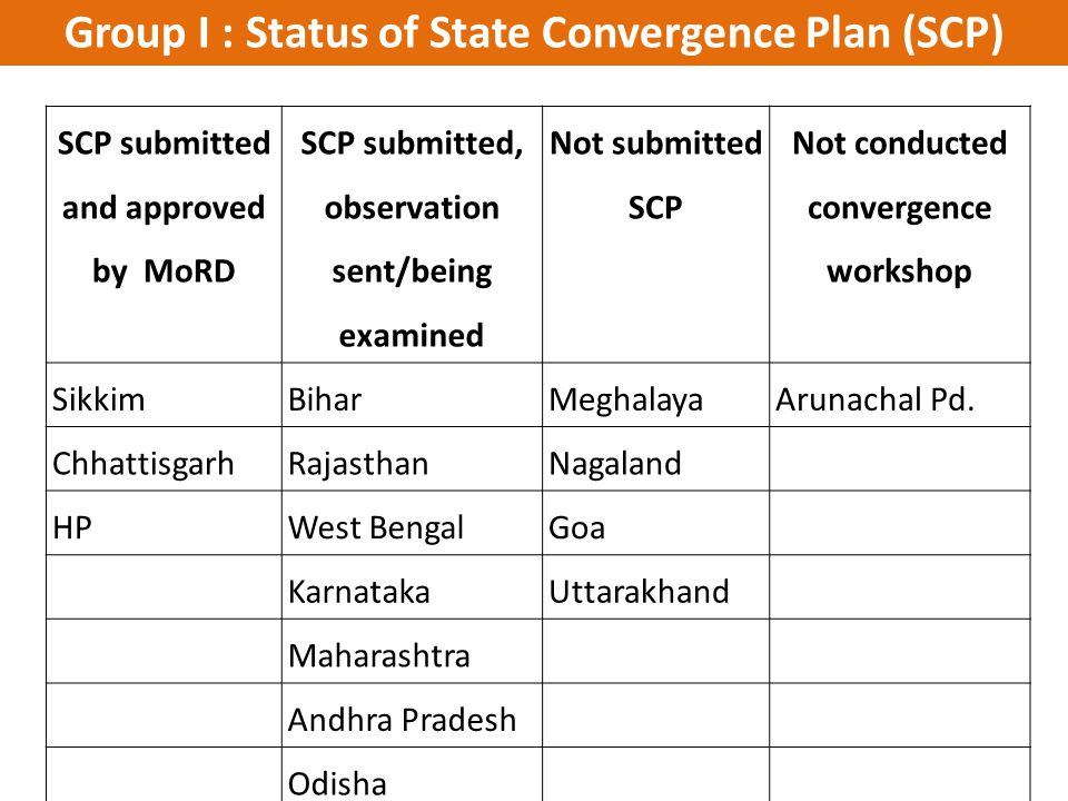 Group I : Status of State Convergence Plan (SCP)
