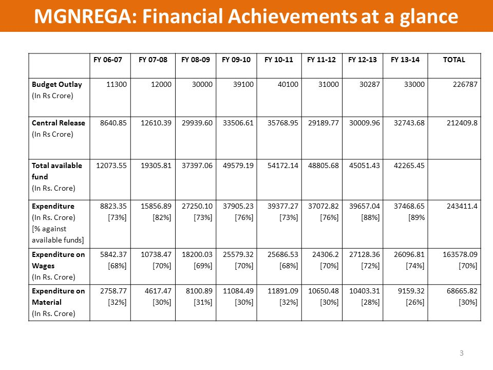 MGNREGA: Financial Achievements at a glance