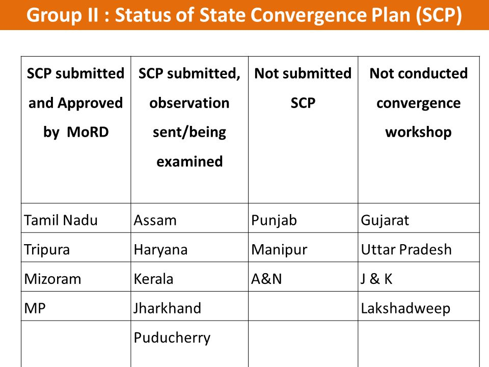 Group II : Status of State Convergence Plan (SCP)
