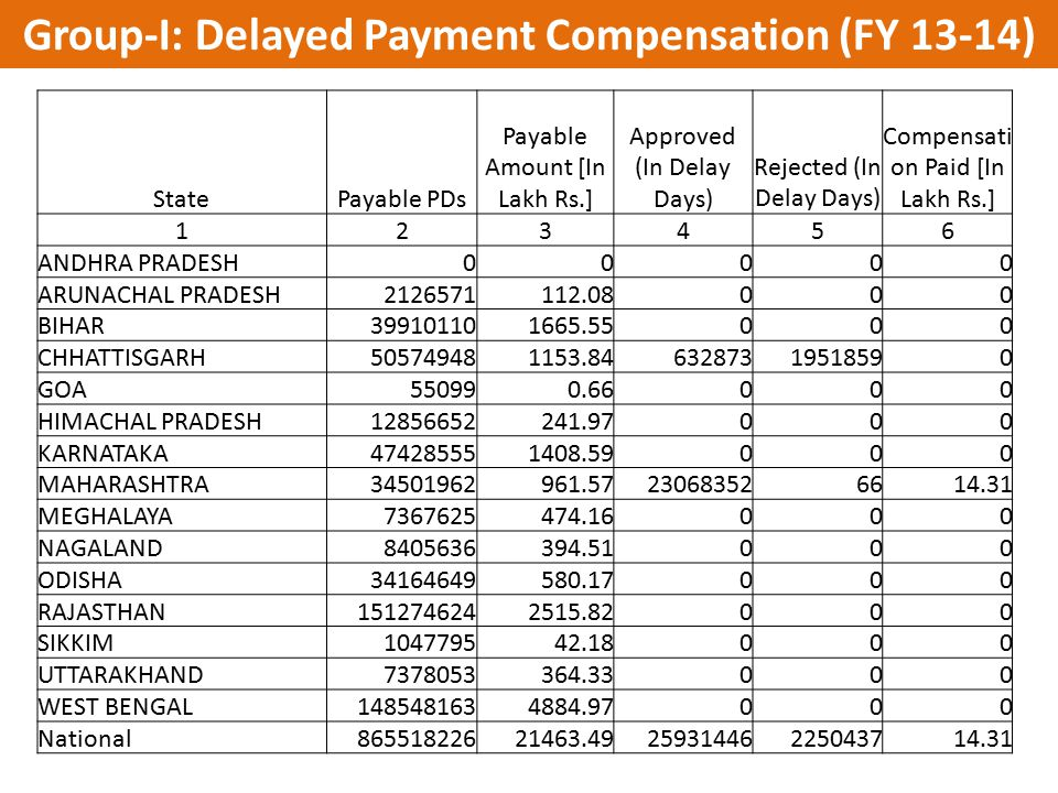 Group-I: Delayed Payment Compensation (FY 13-14)