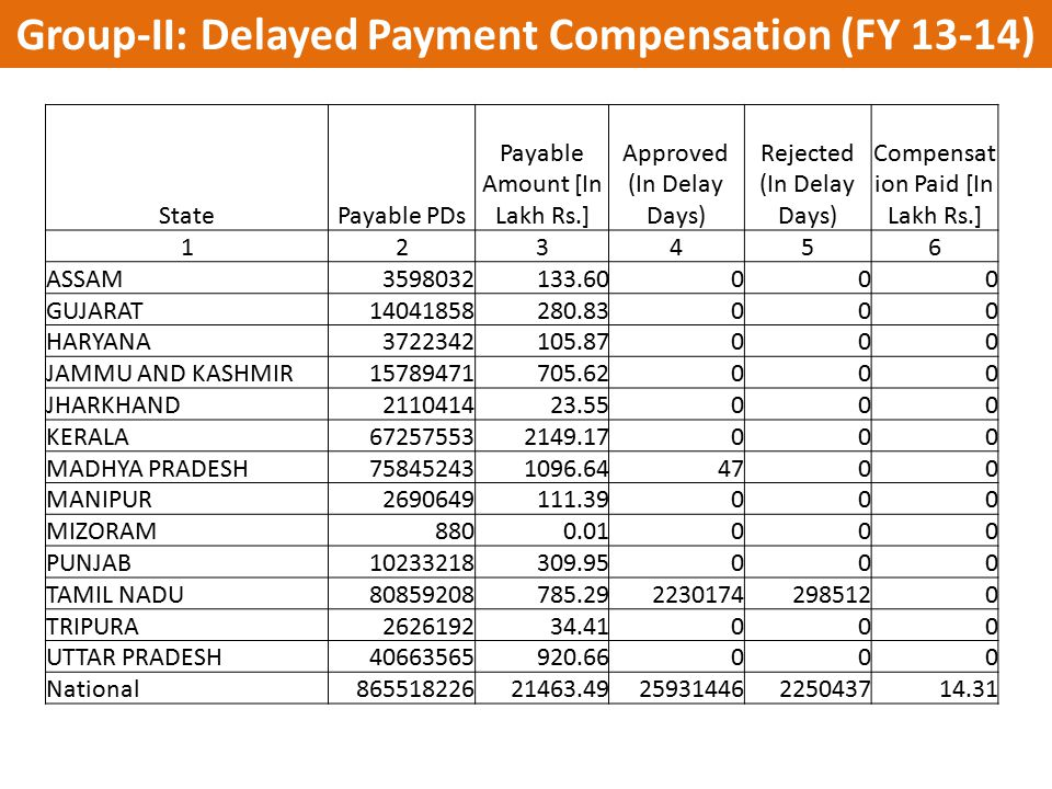 Group-II: Delayed Payment Compensation (FY 13-14)