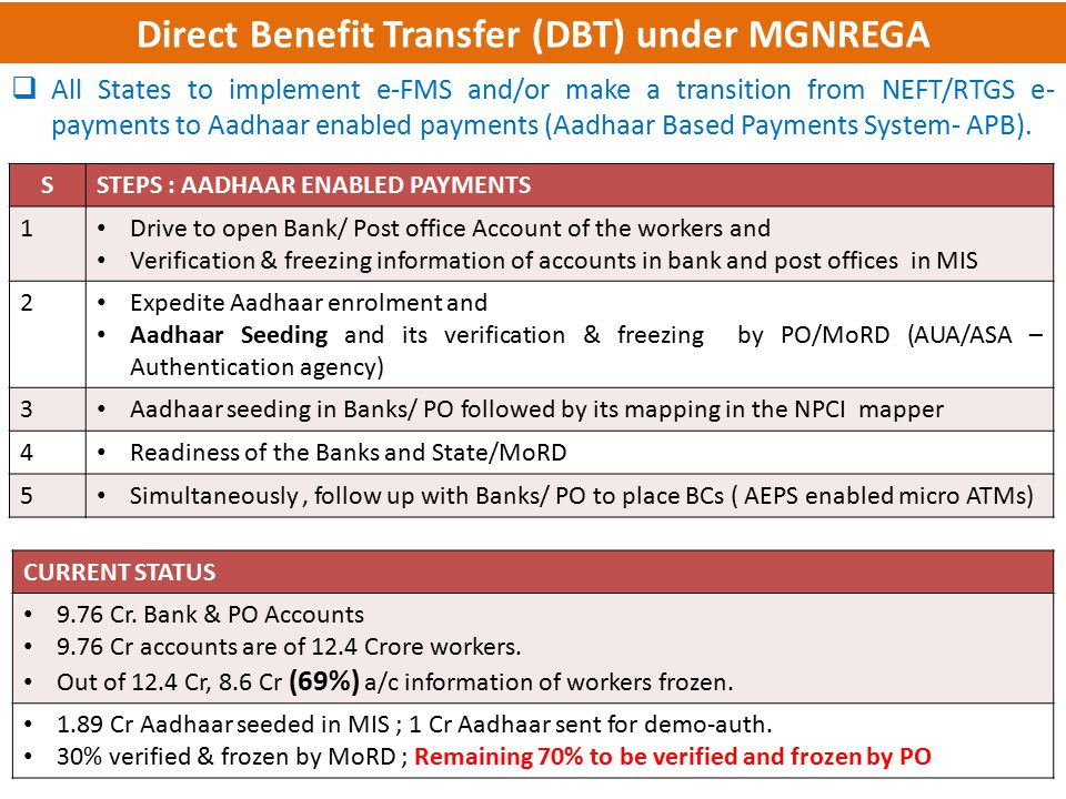 Direct Benefit Transfer (DBT) under MGNREGA