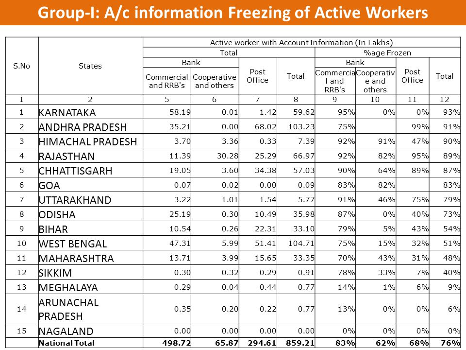 Group-I: A/c information Freezing of Active Workers
