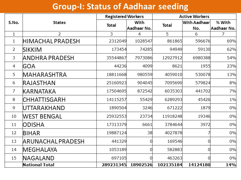 Group-I: Status of Aadhaar seeding