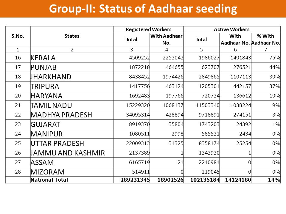 Group-II: Status of Aadhaar seeding