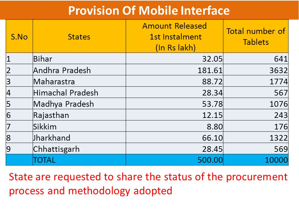 Provision Of Mobile Interface