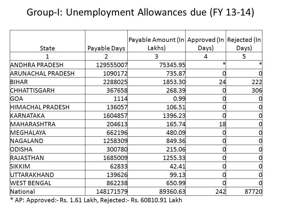 Group-I: Unemployment Allowances due (FY 13-14)