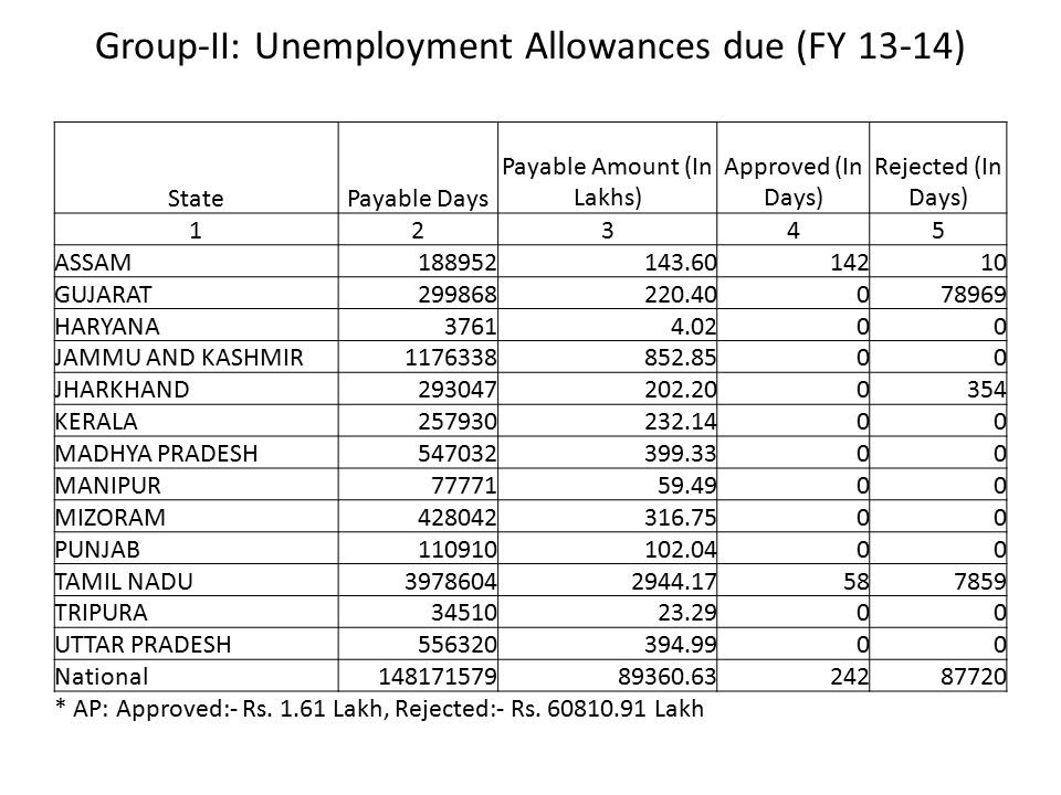 Group-II: Unemployment Allowances due (FY 13-14)