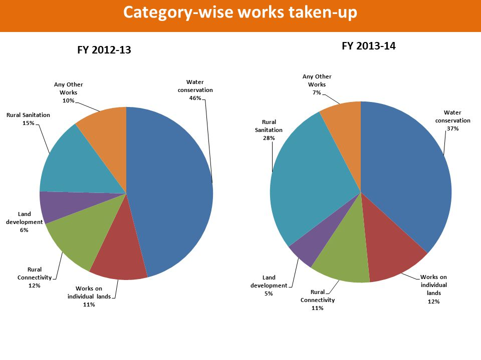 Category-wise works taken-up