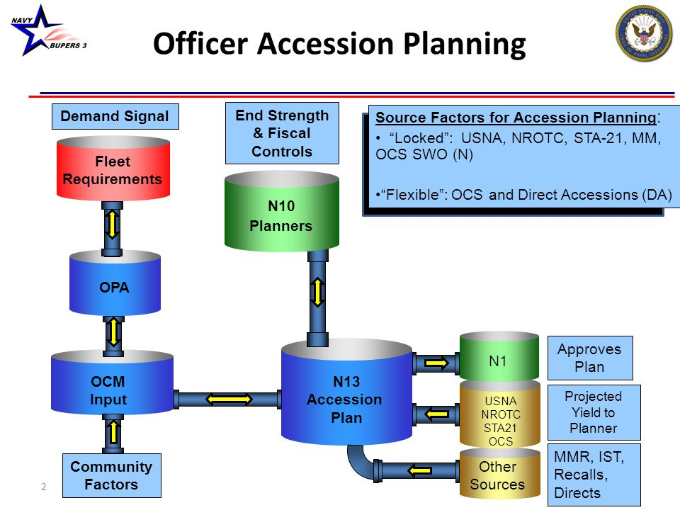 Officer Accession Planning