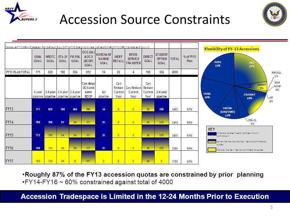 Accession Source Constraints