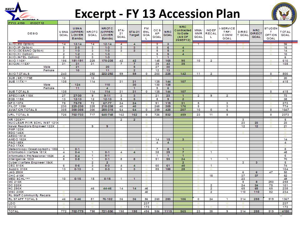 Excerpt - FY 13 Accession Plan