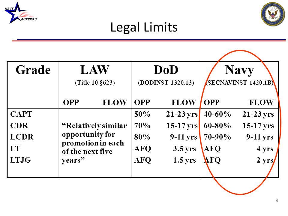 Legal Limits Grade LAW DoD Navy OPP FLOW OPP FLOW OPP FLOW CAPT CDR