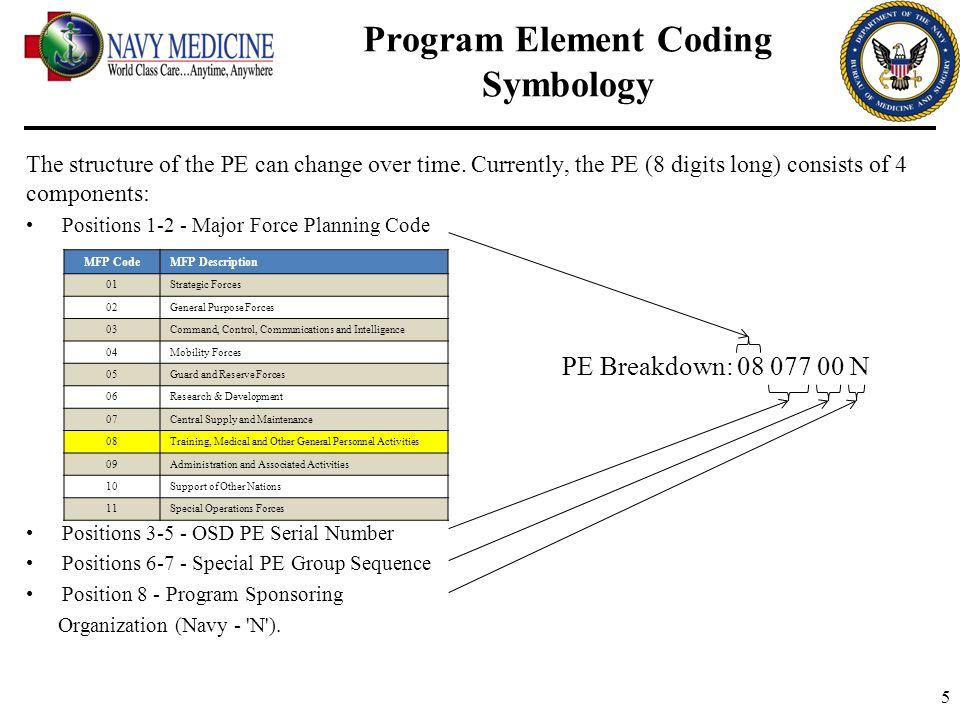 Program Element Coding Symbology