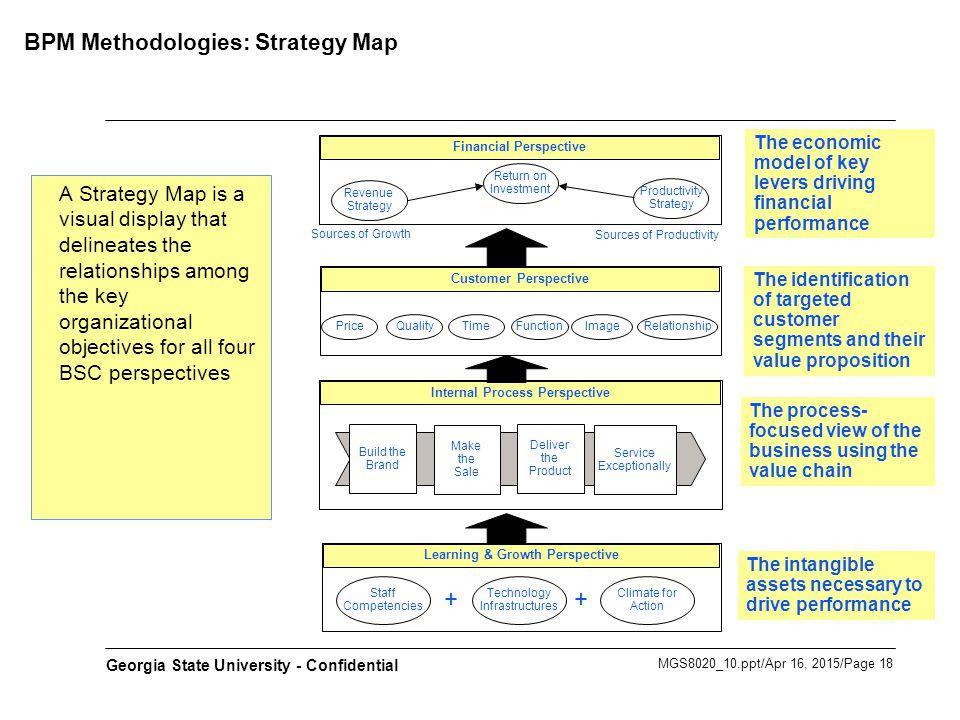 BPM Methodologies: Strategy Map
