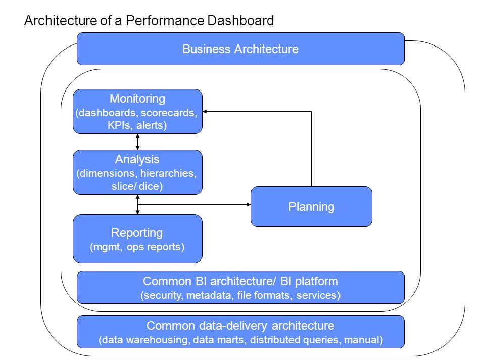 Architecture of a Performance Dashboard