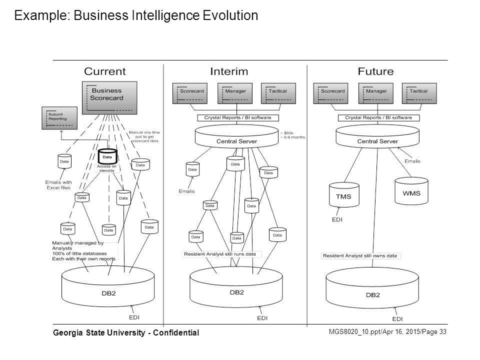 Example: Business Intelligence Evolution