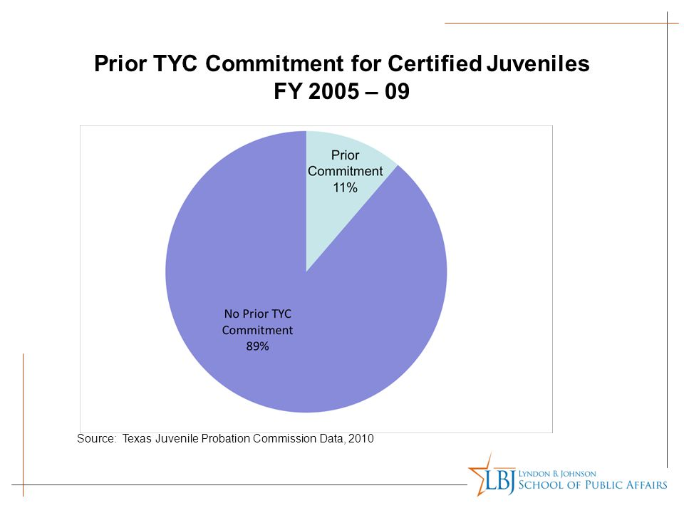 Prior TYC Commitment for Certified Juveniles FY 2005 – 09