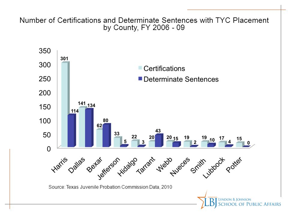 Number of Certifications and Determinate Sentences with TYC Placement by County, FY 2006 - 09