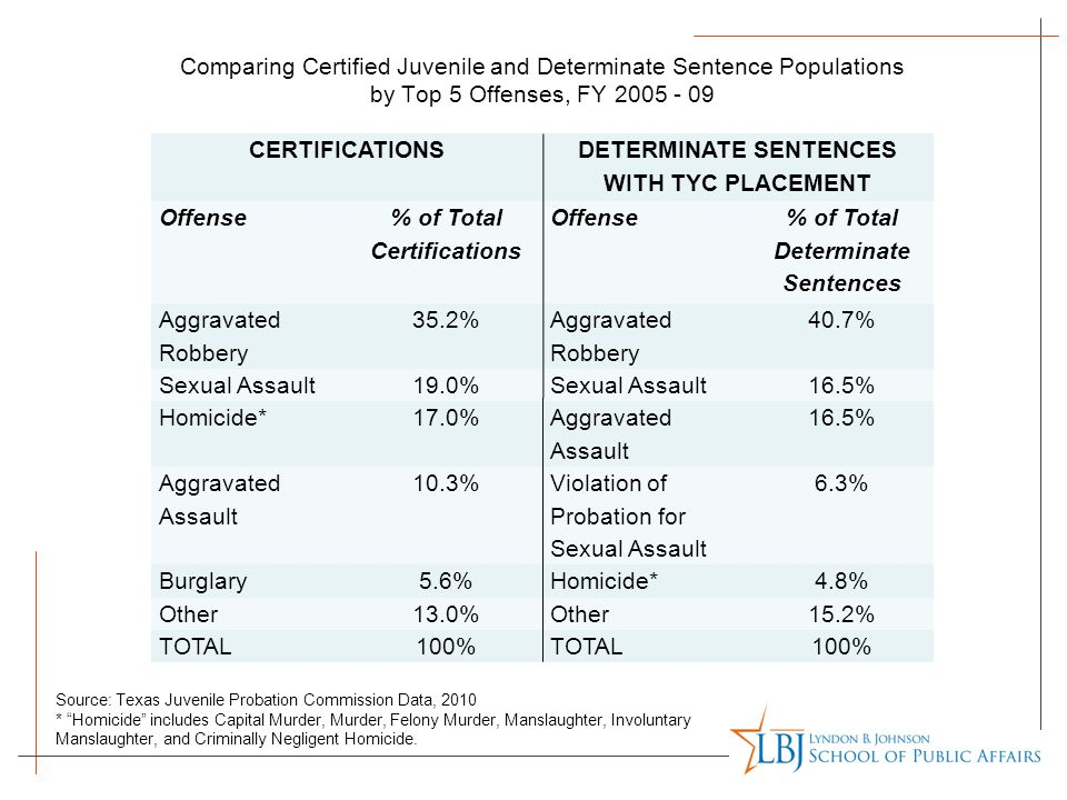 DETERMINATE SENTENCES WITH TYC PLACEMENT Offense