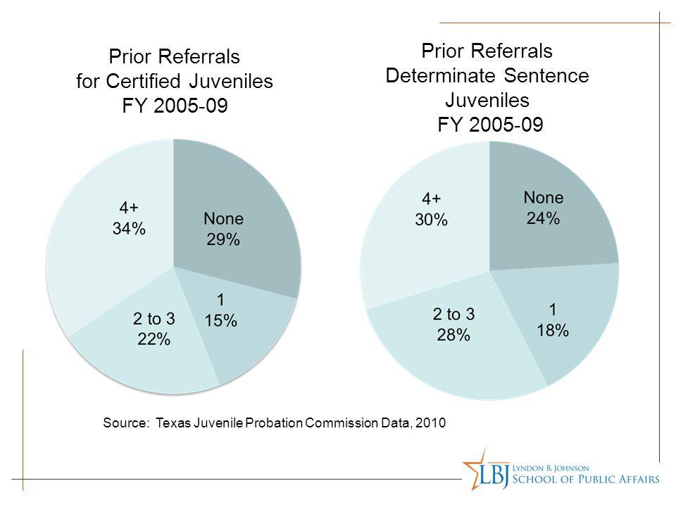 Determinate Sentence Juveniles FY 2005-09
