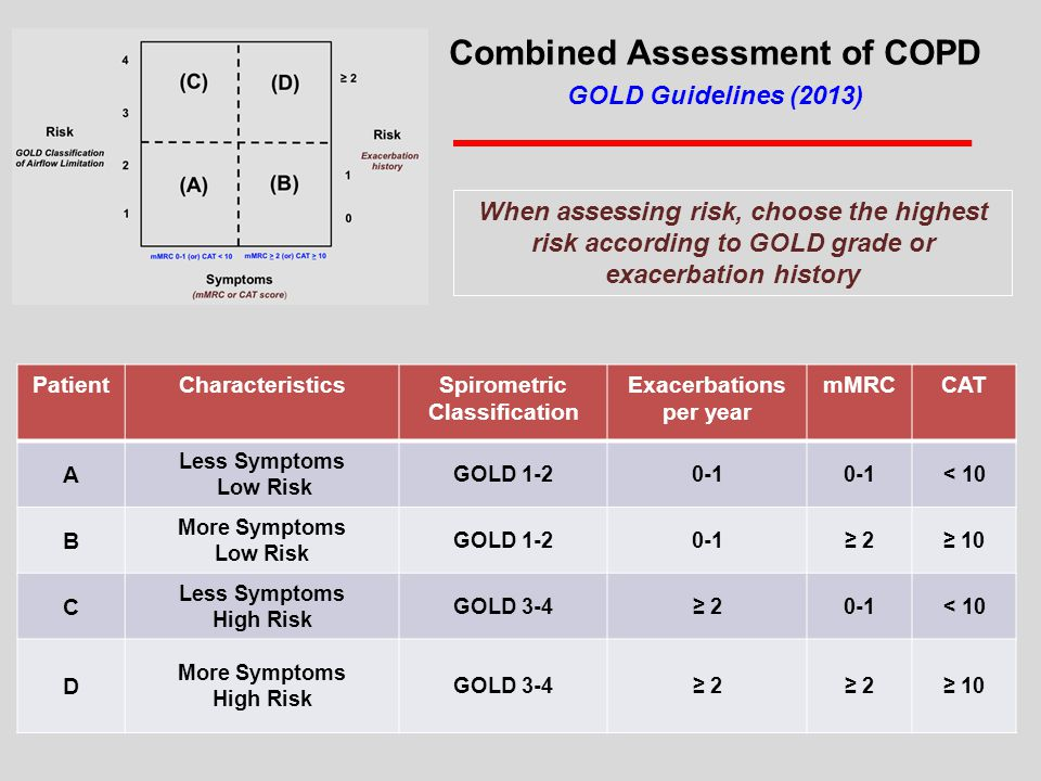 Combined Assessment of COPD GOLD Guidelines (2013)