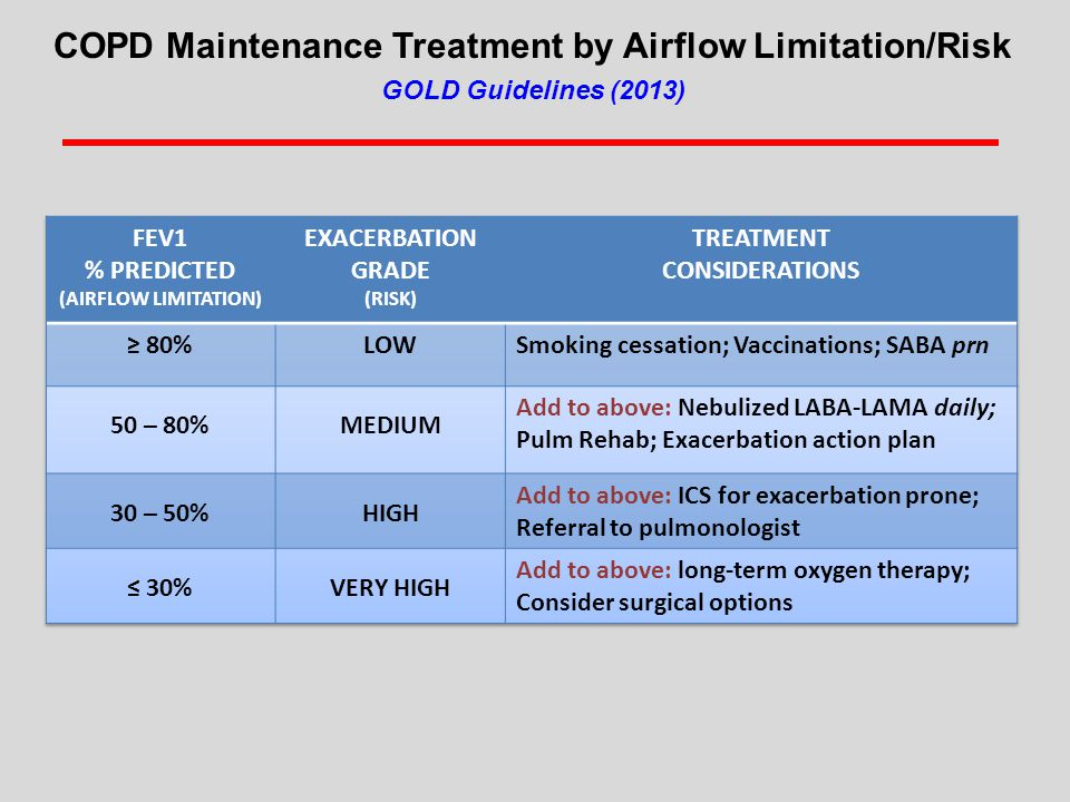 COPD Maintenance Treatment by Airflow Limitation/Risk